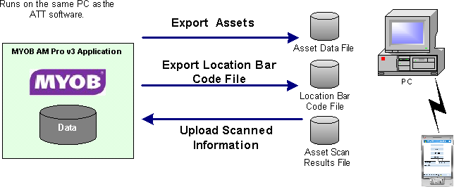 MYOB AssetManager Pro Interface