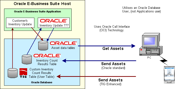 Oracle EBS Diagram