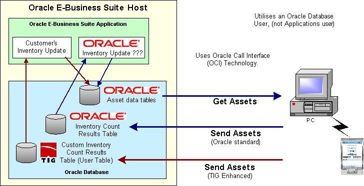 Oracle e business suite plugin for E commerce architecture diagram