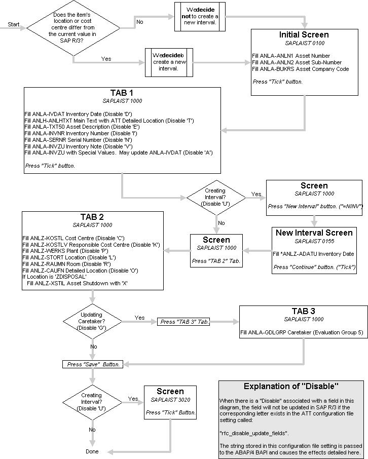 AS02 SAP Update Diagram