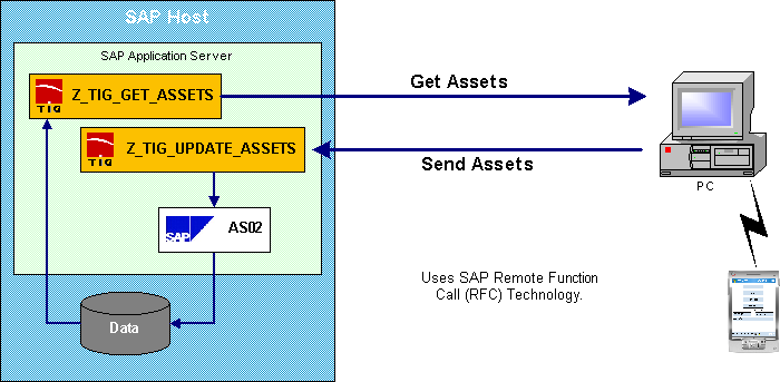 SAP R/3 Interface Diagram